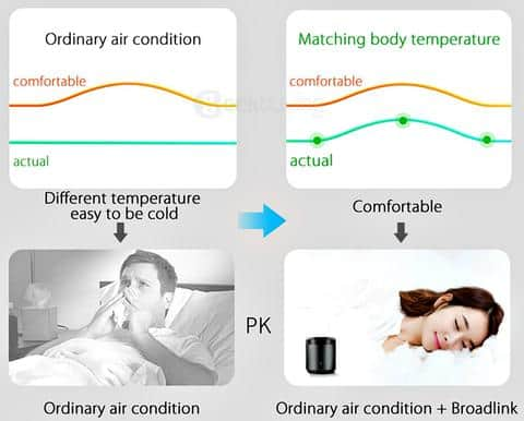 HomeNetix - Healthy Sleep Function