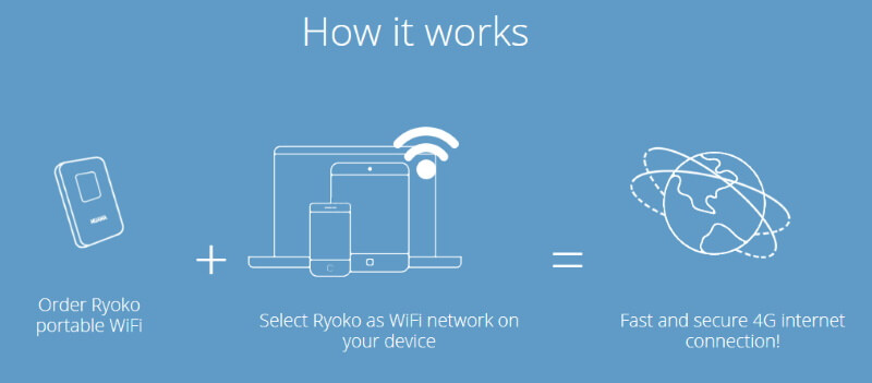 How to Use Muama Ryoko WiFi